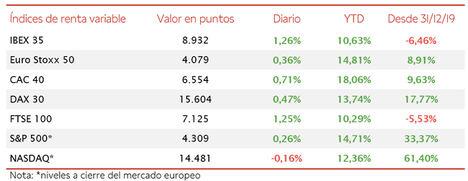 El IBEX 35 ha recuperado el nivel de 8.900 puntos tras iniciar el segundo semestre con una revalorización de un 1,26%