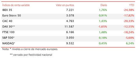 El IBEX 35 (+1,76%) supera nuevamente el umbral de 7.200 puntos