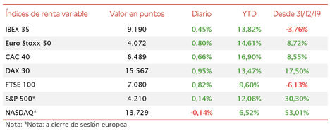 El IBEX 35 (+0,45%) se ha quedado a escasos puntos de superar el umbral de 9.200 puntos