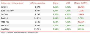 El IBEX 35 revierte sus pérdidas del viernes con el mayor avance en 2 semanas (+1,86%)