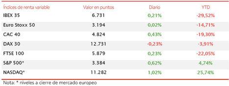 Ligero avance del IBEX 35 (+0,21%) a pesar de las caídas de los valores bancarios