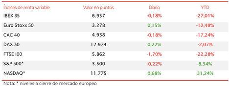 El IBEX 35, en una sesión volátil, ha retrocedido un 0,18% hasta 6.957 puntos