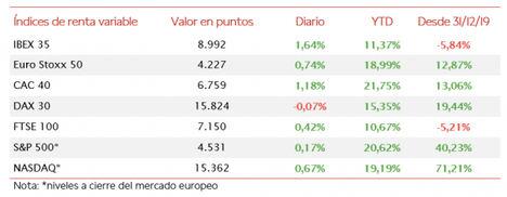 El IBEX 35 (+1,64%) ha cerrado a escasos puntos del umbral de 9.000 puntos