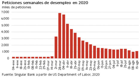 La incertidumbre sobre la evolución de la pandemia ha provocado que el IBEX 35 baje de los 7.000 puntos