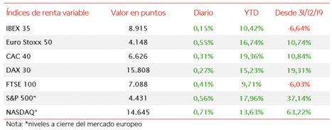 Ligera subida del IBEX 35 en una jornada en verde en Europa, moderando las caídas semanales