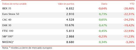 El IBEX 35 se desmarca de la tendencia alcista del resto de las principales bolsas europeas y retrocede un 0,64%