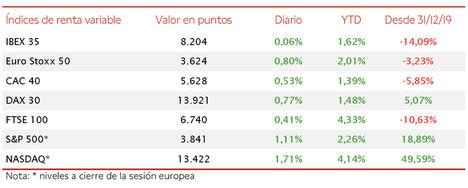 En una sesión alcista a nivel global, el IBEX 35 se mantiene en torno a 8.200 puntos (+0,06%)