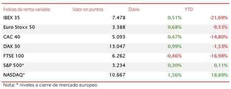 Las expectativas sobre el posible acuerdo del fondo de recuperación de la UE impulsan las bolsas de la Eurozona