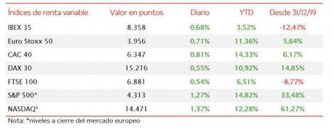 El IBEX 35 ha revertido la tendencia bajista de las últimas 5 jornadas, alzándose un 0,68% a 8.358 puntos