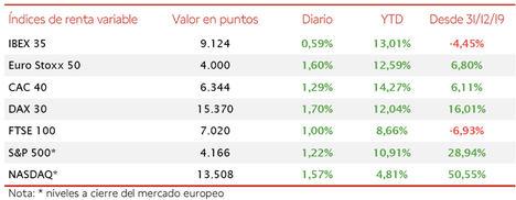 El IBEX 35 recupera los 9.100 puntos a pesar su menor avance respecto a Europa
