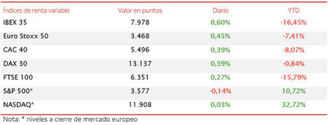 El IBEX 35 ha registrado su tercera semana consecutiva de avances, subiendo un 2,5% esta semana