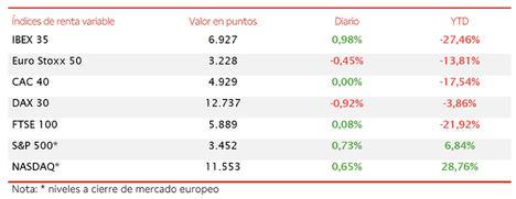 El IBEX 35 (+0,98%) ha superado nuevamente el nivel de 6.900 puntos gracias al impulso de los valores turísticos