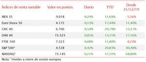 El IBEX 35 supera los 9.000 puntos por primera vez y alcanza máximos desde finales de junio