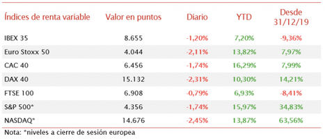 Diversos focos de incertidumbre amplían las caídas de los mercados bursátiles