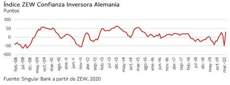 El IBEX 35 (-2,88%) se deja llevar por la tendencia bajista del resto del mercado global y cae por debajo de los 6.700 puntos