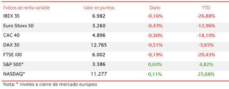 El IBEX 35 (-0,16%) finalmente ha logrado salvar el nivel de 6.950 puntos
