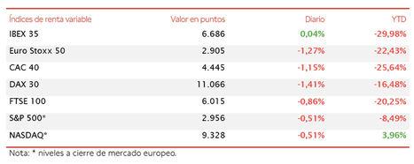 El IBEX 35 (+0,04%) se mantiene prácticamente plano entre las caídas en Europa