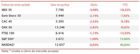El IBEX 35 (-3,08%) ha retrocedido de golpe por debajo del umbral de 7.800 puntos tras finalizar la semana por encima de 8.000 puntos