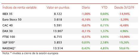 Toma de beneficios en el IBEX 35, que retrocede a 8.122 puntos (-1,00%) tras la reunión del BCE