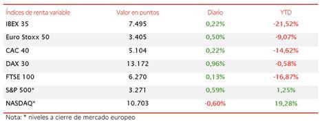 El IBEX 35 (+0,22%) se aproxima al umbral de 7.500 puntos apoyado en el acuerdo del plan de recuperación europeo