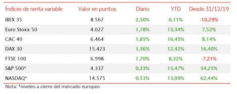 El IBEX 35 ha superado el umbral de 8.500 tras apreciarse un 2,50%