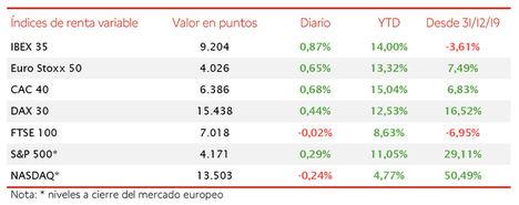 El IBEX 35 cierra la semana en verde y supera los 9.200 puntos