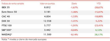 El IBEX 35 (-1,67%) se ha mantenido ligeramente por encima del umbral de 6.800 puntos