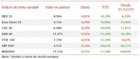 Signo negativo generalizado en las bolsas europeas, destacando la caída del IBEX 35