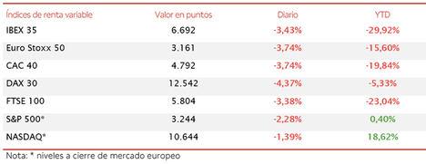 La incertidumbre sobre la evolución de la crisis del Covid-19 lastra al IBEX 35 (-3,43%)
