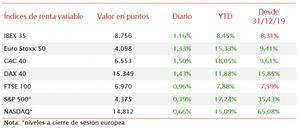 El IBEX 35 recupera un 1,16% en una jornada de subidas generalizadas