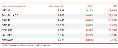 IBEX 35 avanza un 3,44% en la semana, pero se queda a mínimos puntos de 6.700 puntos