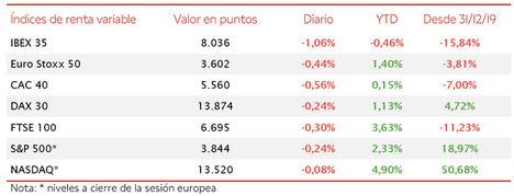 El IBEX 35 cierra la tercera semana de enero con pérdidas de un 0,46% en el conjunto del año