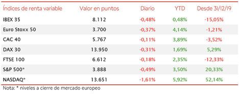 El IBEX 35 ha cerrado por encima del umbral de 8.100 puntos si bien ha caído un 0,48%