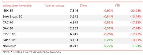 Tendencia bajista de bolsas europeas ante el temor a un rebrote del Covid-19; el IBEX pierde un 0,92%