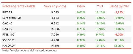 Estabilidad en las bolsas europeas: el IBEX 35 se mantiene en 9.053 puntos