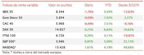 El IBEX 35 (-1,76%) ha perdido el umbral de 8.400 puntos tras registrar su peor retroceso desde enero