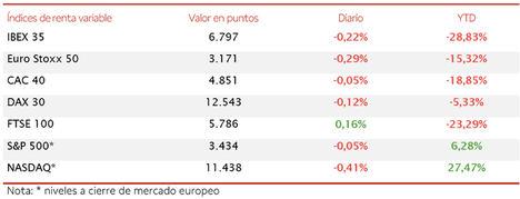 El IBEX 35 ha limitado su retroceso a un 0,22%, si bien ha perdido el umbral de 6.800 puntos