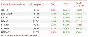 La semana del IBEX 35 finaliza con un descenso de un 1,01% respecto al pasado viernes