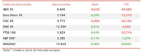 El IBEX 35 (-0,65%) no ha conseguido revertir su tendencia bajista
