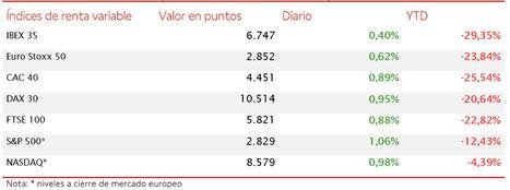 El IBEX 35 avanza un 0,40% hasta 6.747 puntos