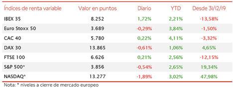 El IBEX 35 se ha desmarcado de la tendencia en Europa y se ha revalorizado un 1,72%