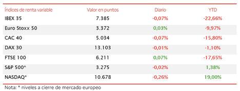 El IBEX 35 cierra por debajo de 7.400 puntos tras perder en la sesión un 1,39%