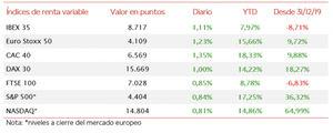 Las bolsas europeas cierran la semana en verde, alcanzando el IBEX35 8.717 puntos