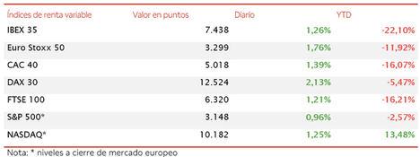 El IBEX 35 revierte su signo bajista de ayer y cierra por encima de 7.400 puntos (+1,26%)