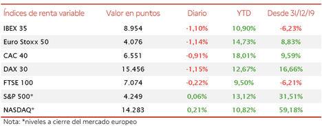 Signo negativo en las bolsas europeas: el IBEX 35 pierde los 9.000 puntos (-1,10%)