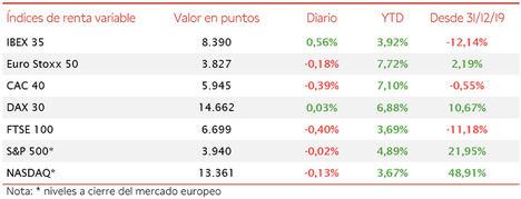El IBEX 35 ha avanzado un 0,56%, si bien se ha mantenido ligeramente por debajo del nivel de 8.400 puntos