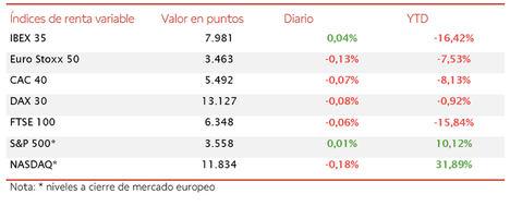 En una jornada bursátil de más a menos, el IBEX 35 cierra la sesión con 7.981 puntos (+0,04%)