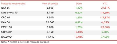 El IBEX 35 (+1,42%) finaliza la semana a escasos puntos de alcanzar nuevamente el nivel de 6.900 puntos