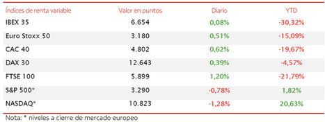 El IBEX 35 ha moderado sus avances a un 0,08% lastrado por la evolución de los valores del sector bancario