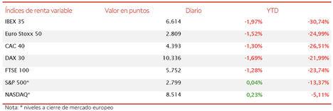 El IBEX 35 (-1,97%) despide la semana diciendo adiós a los 6.700 puntos